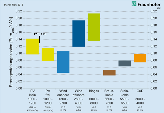 wieviel mw produziert eine windkraftanlage