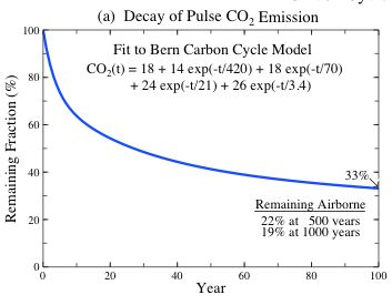 how to take away greenhouse gases