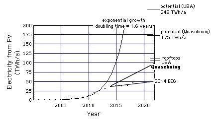 Anstieg Der PV 2000   2012