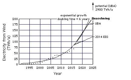 Anstieg Der Windenergienutzung 1991   2012